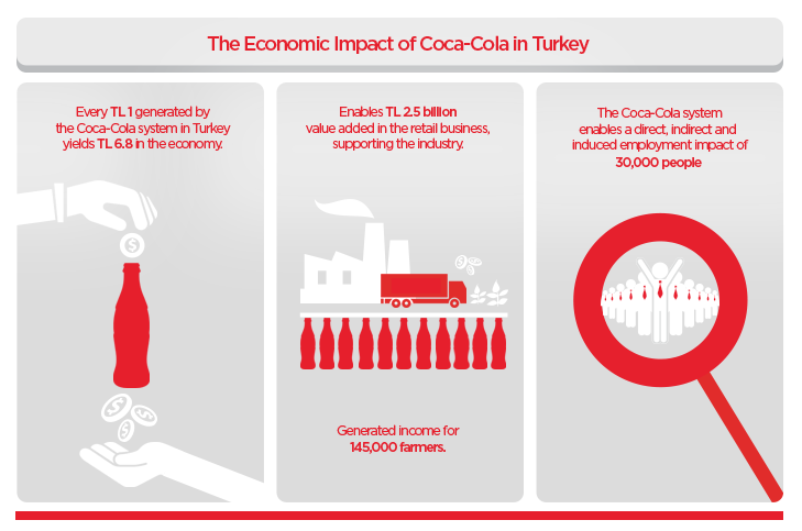 Economic Development - Coca Cola İçecek