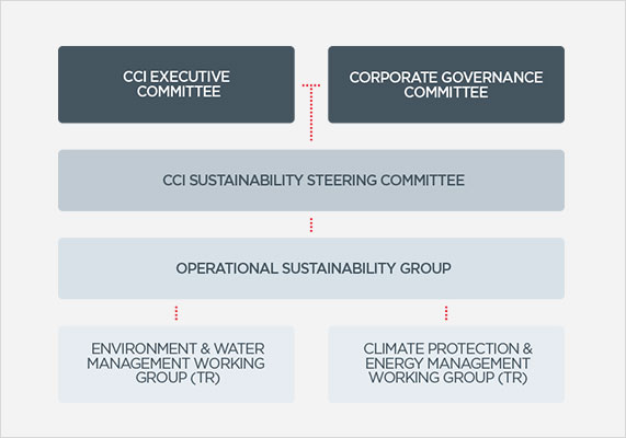 Sustainability Governance